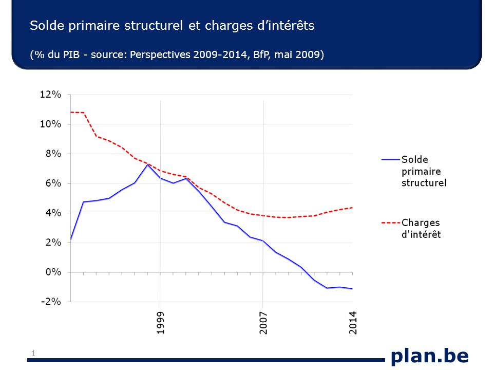 plan.be Solde primaire structurel et charges dintérêts (% du PIB - source: Perspectives 2009-2014, BfP, mai 2009) 1