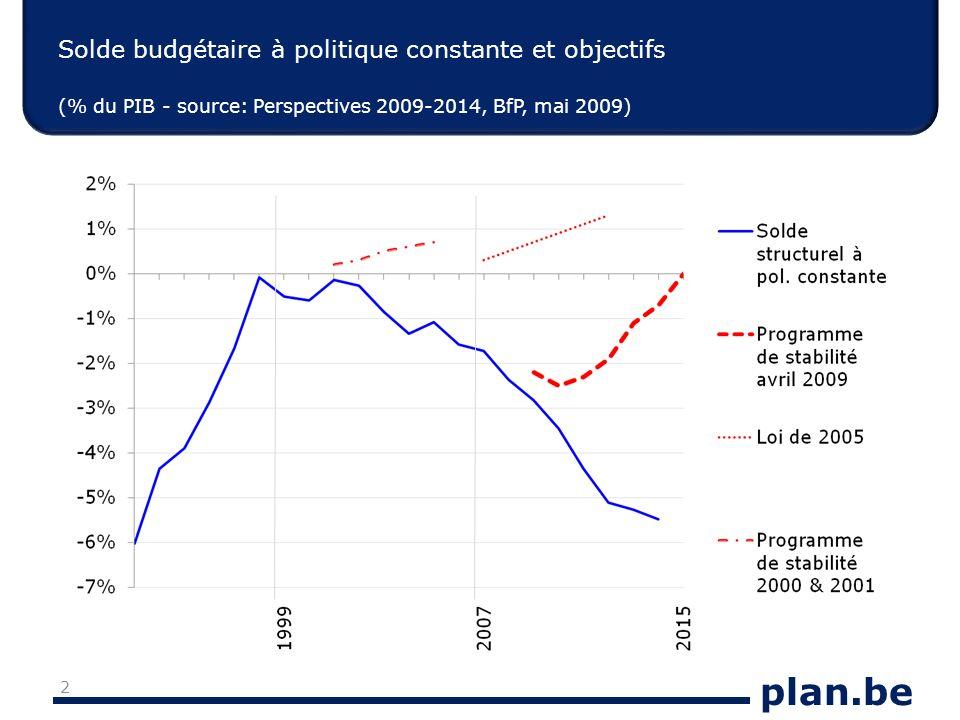 plan.be Solde budgétaire à politique constante et objectifs (% du PIB - source: Perspectives 2009-2014, BfP, mai 2009) 2