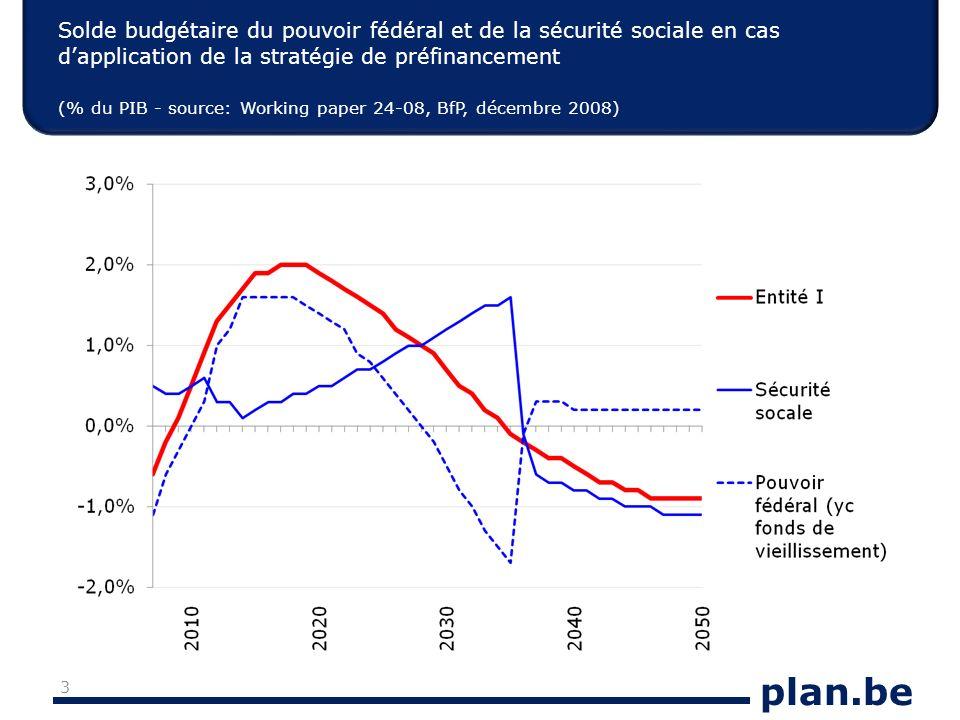 plan.be Solde budgétaire du pouvoir fédéral et de la sécurité sociale en cas dapplication de la stratégie de préfinancement (% du PIB - source: Workin