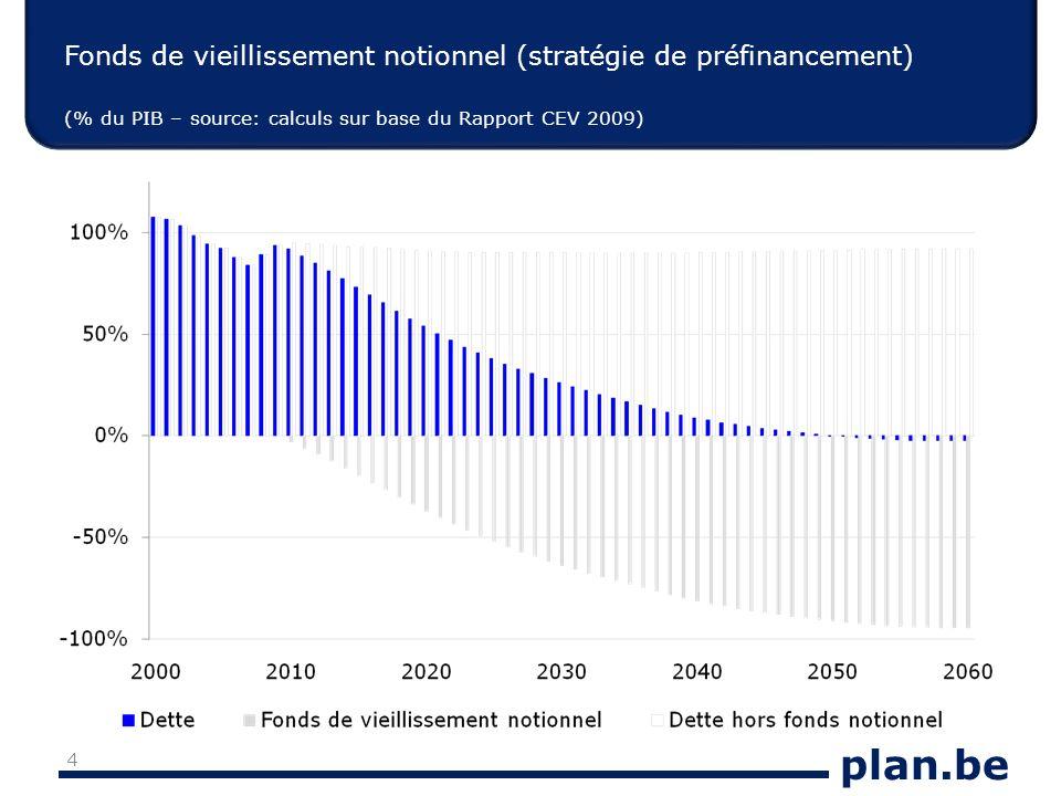 plan.be Fonds de vieillissement notionnel (stratégie de préfinancement) (% du PIB – source: calculs sur base du Rapport CEV 2009) 4