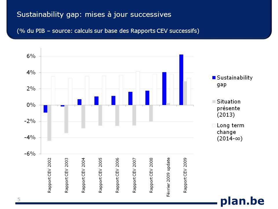 plan.be Sustainability gap: mises à jour successives (% du PIB – source: calculs sur base des Rapports CEV successifs) 5