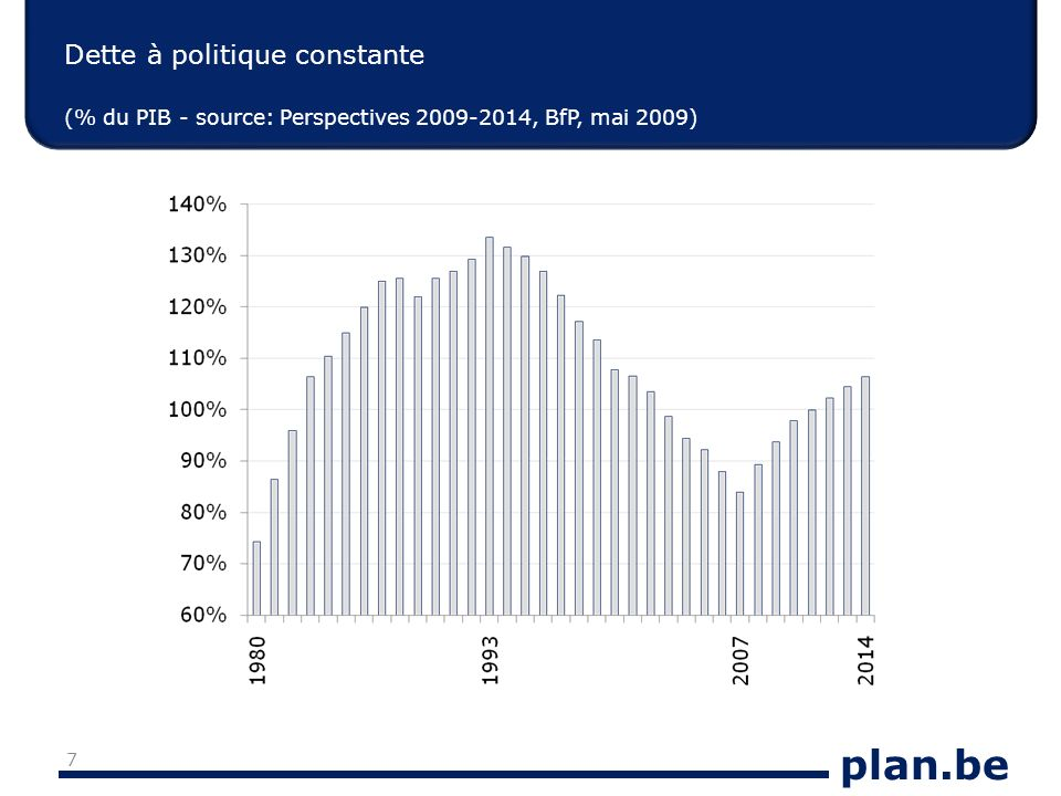 plan.be Dette à politique constante (% du PIB - source: Perspectives 2009-2014, BfP, mai 2009) 7