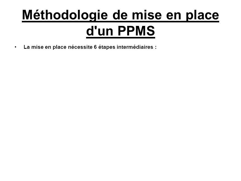 Méthodologie de mise en place d'un PPMS La mise en place nécessite 6 étapes intermédiaires :