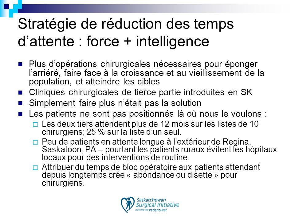 Stratégie de réduction des temps dattente : force + intelligence Plus dopérations chirurgicales nécessaires pour éponger larriéré, faire face à la cro