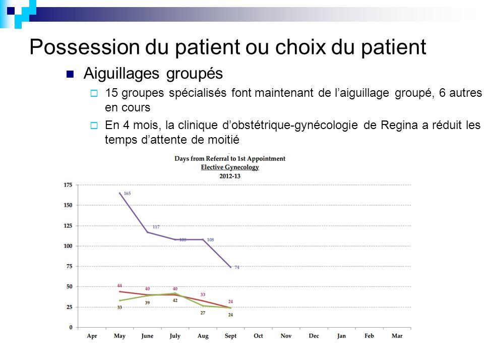 Possession du patient ou choix du patient Aiguillages groupés 15 groupes spécialisés font maintenant de laiguillage groupé, 6 autres en cours En 4 mois, la clinique dobstétrique-gynécologie de Regina a réduit les temps dattente de moitié
