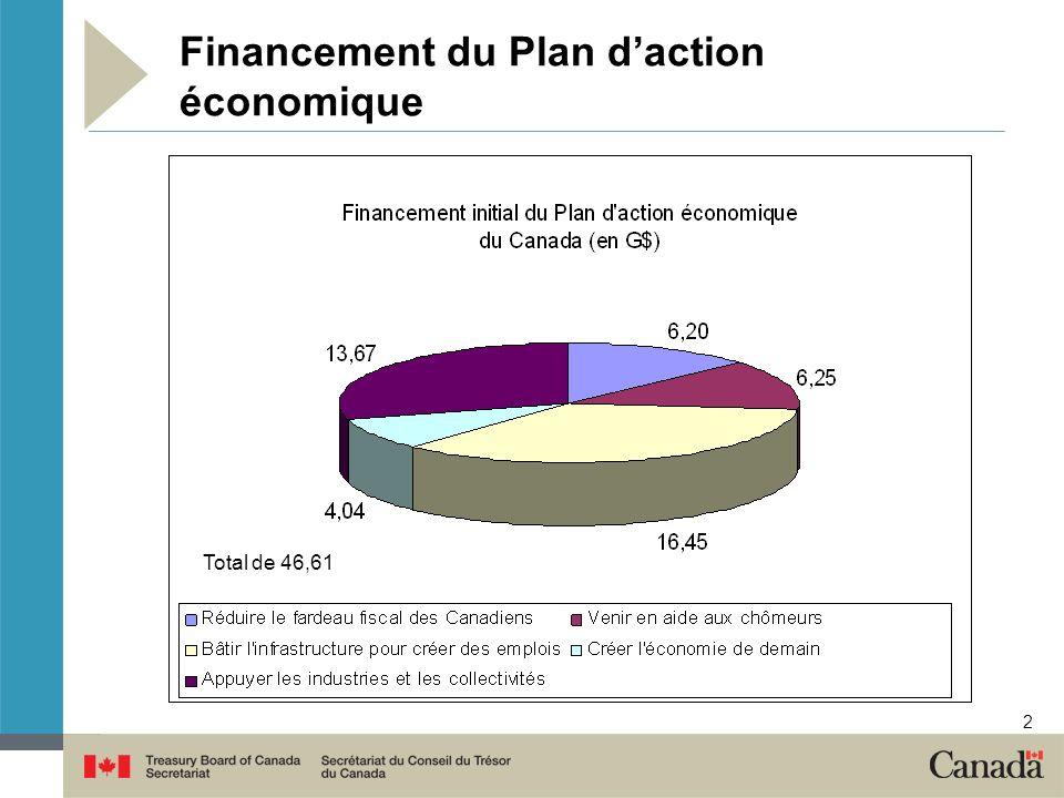 3 Considérations relatives aux mesures de relance Il est impératif de mettre en œuvre rapidement le Plan daction économique annoncé dans le budget 2009.