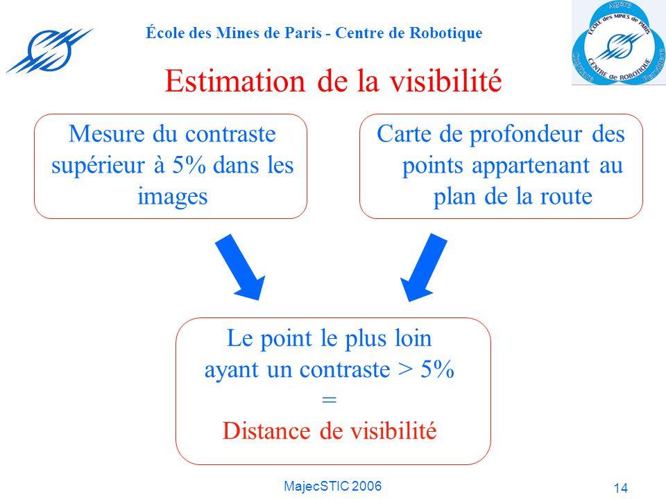 École des Mines de Paris - Centre de Robotique MajecSTIC 2006 14 Estimation de la visibilité Mesure du contraste supérieur à 5% dans les images Carte