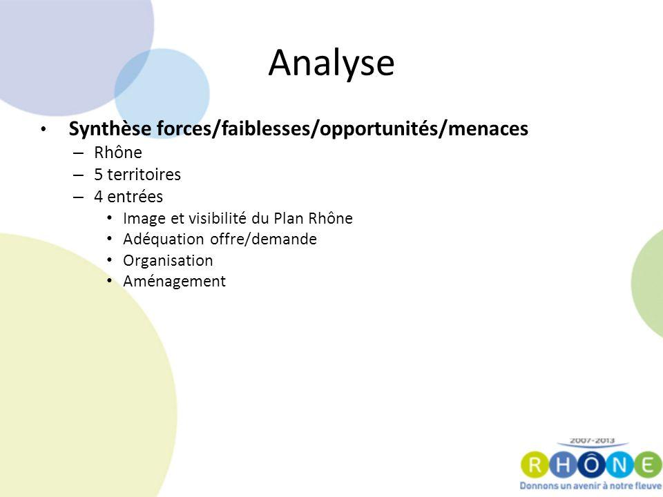 Analyse Synthèse forces/faiblesses/opportunités/menaces – Rhône – 5 territoires – 4 entrées Image et visibilité du Plan Rhône Adéquation offre/demande Organisation Aménagement