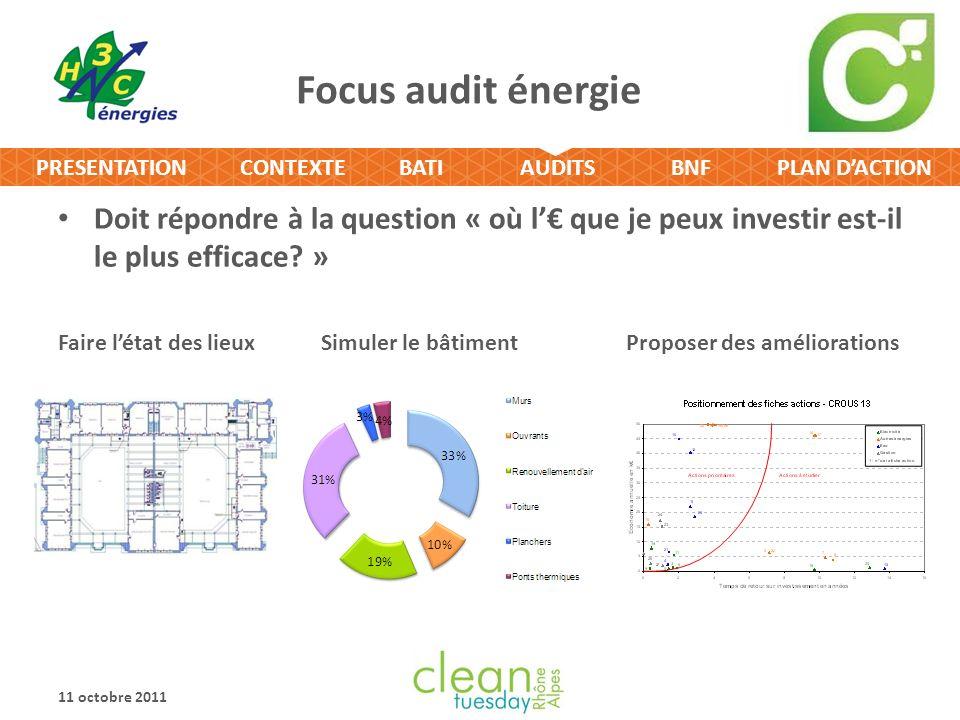 CONTEXTEBATIPLAN DACTIONPRESENTATIONAUDITSBNF Focus audit énergie Doit répondre à la question « où l que je peux investir est-il le plus efficace? » F
