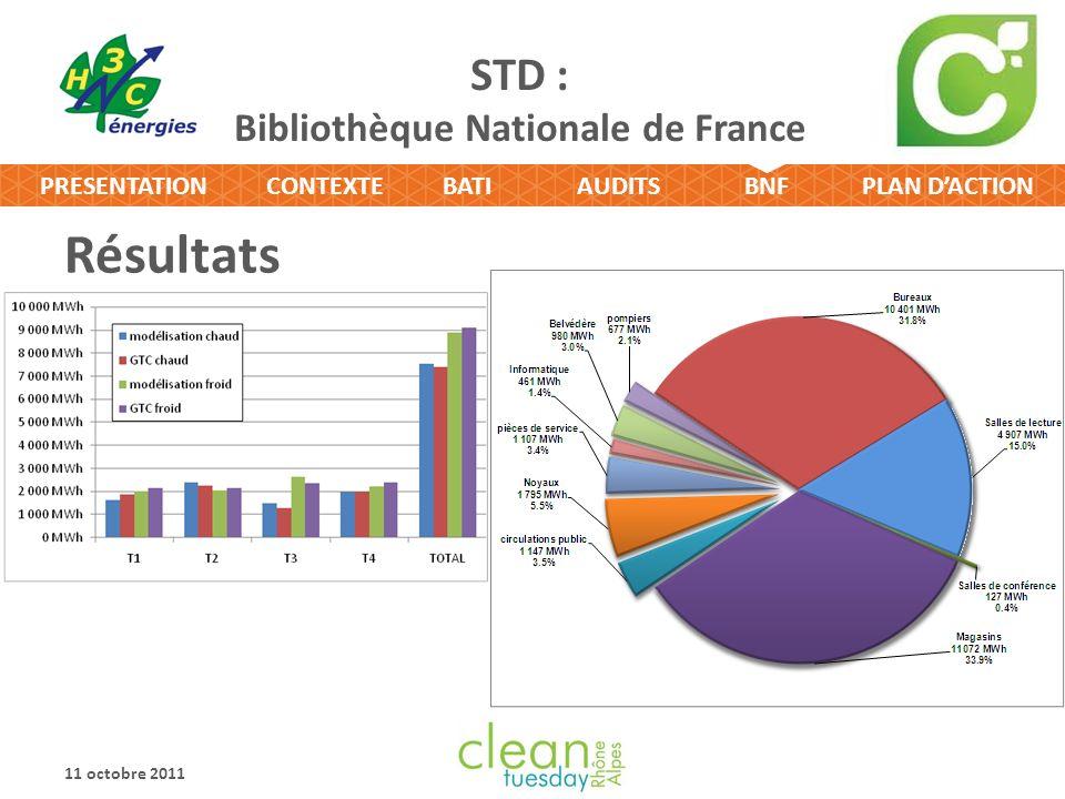 CONTEXTEBATIPLAN DACTIONPRESENTATIONAUDITSBNF STD : Bibliothèque Nationale de France Résultats 11 octobre 2011