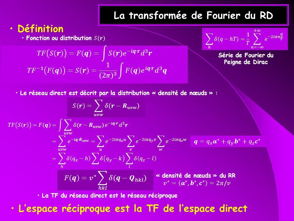 La transformée de Fourier du RD La TF du réseau direct est le réseau réciproque Lespace réciproque est la TF de lespace direct Série de Fourier du Pei