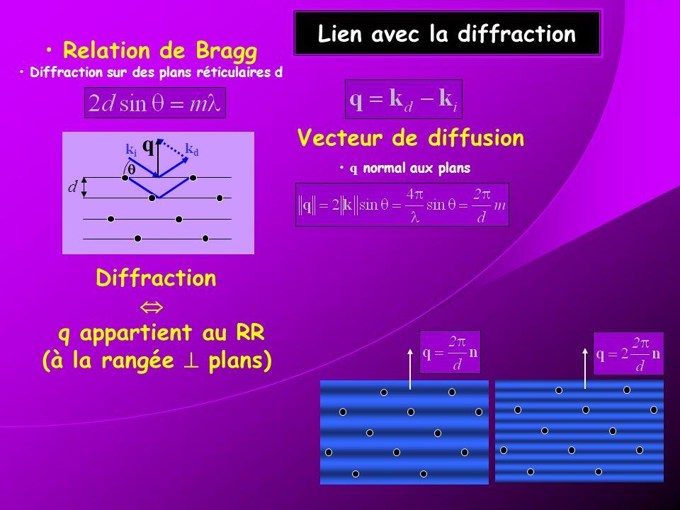 Lien avec la diffraction Relation de Bragg Diffraction sur des plans réticulaires d Vecteur de diffusion q normal aux plans Diffraction q appartient a