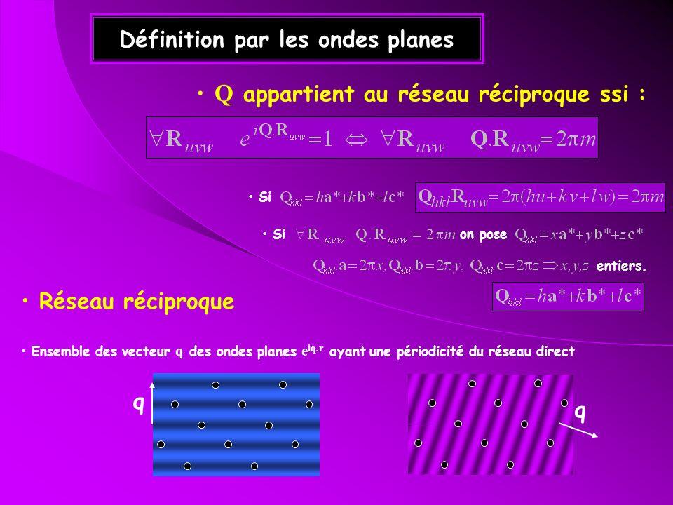 Définition par les ondes planes Q appartient au réseau réciproque ssi : Réseau réciproque Ensemble des vecteur q des ondes planes e iq.r ayant une pér