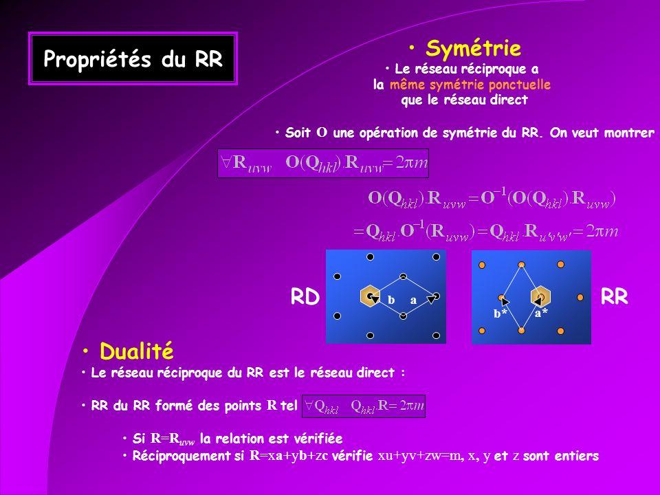 Propriétés du RR Symétrie Le réseau réciproque a la même symétrie ponctuelle que le réseau direct Soit O une opération de symétrie du RR. On veut mont