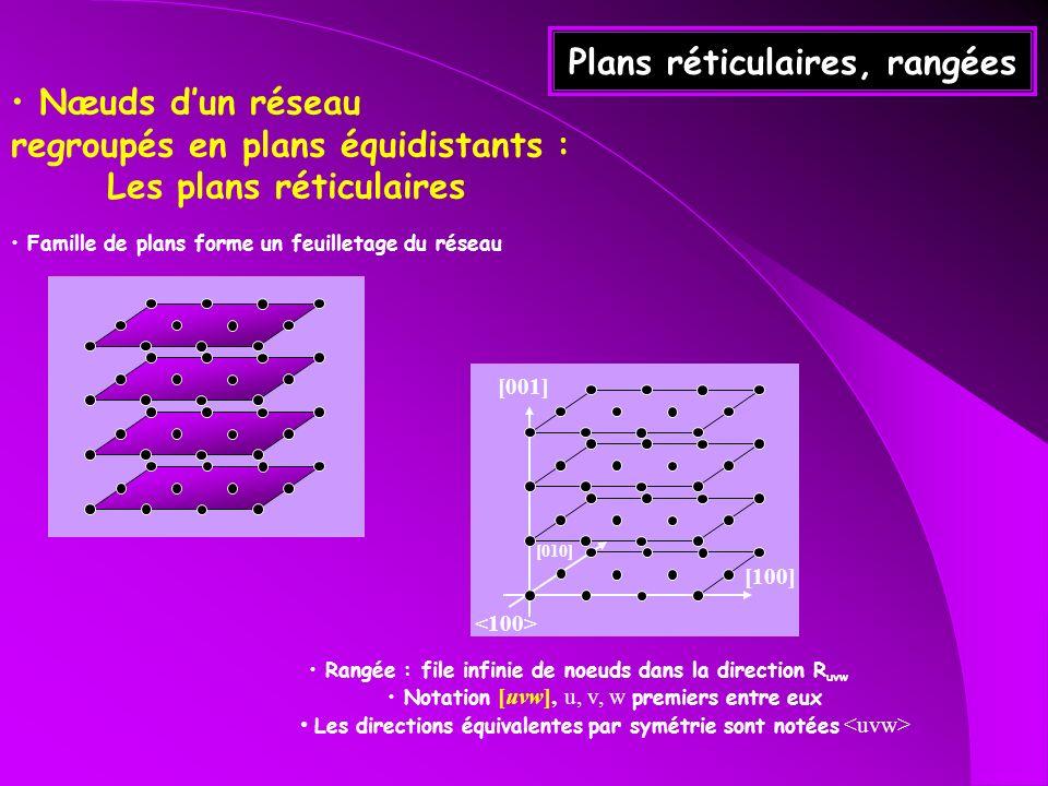 Næuds dun réseau regroupés en plans équidistants : Les plans réticulaires Famille de plans forme un feuilletage du réseau Plans réticulaires, rangées