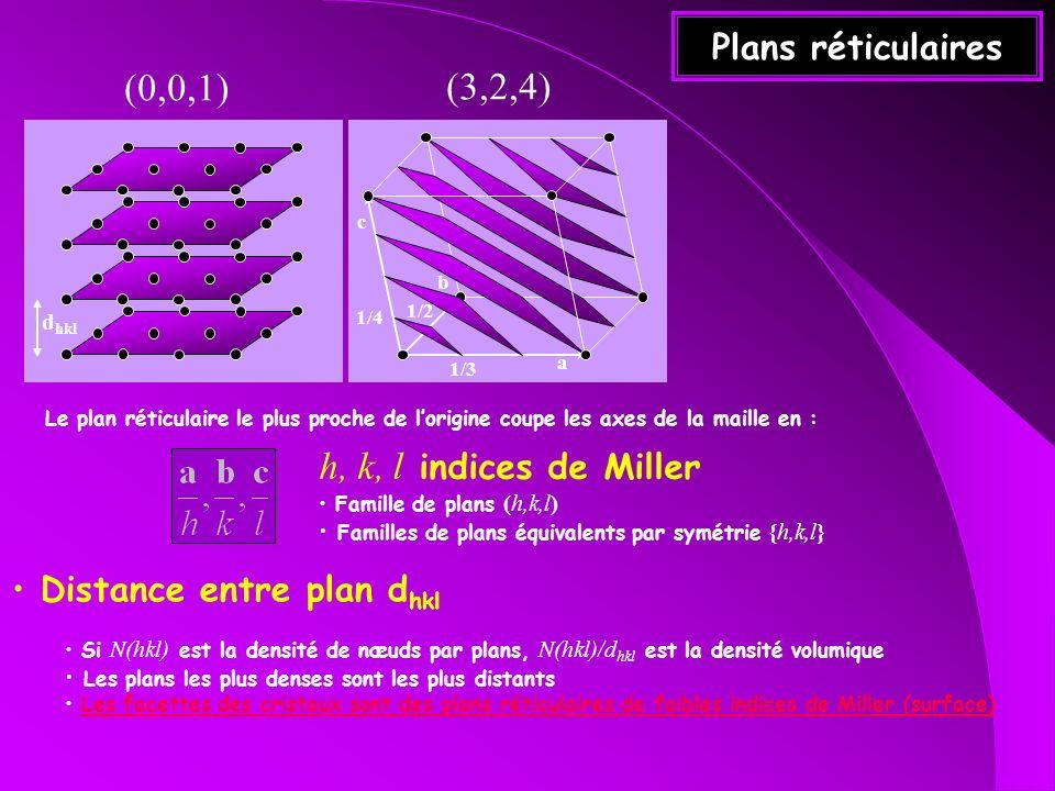 Plans réticulaires c 1/3 1/4 1/2 b a h, k, l indices de Miller Famille de plans (h,k,l) Familles de plans équivalents par symétrie {h,k,l} d hkl Dista