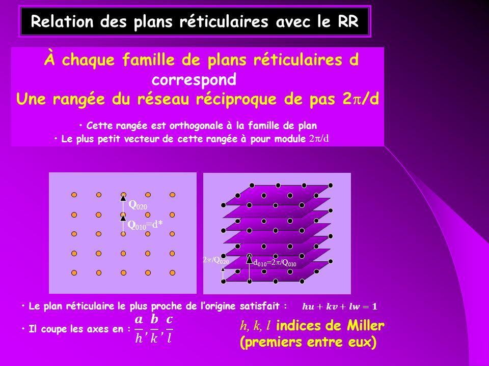 Relation des plans réticulaires avec le RR Q 010 =d* Q 020 d 010 =2 /Q 010 2 /Q 020 Le plan réticulaire le plus proche de lorigine satisfait : Il coup