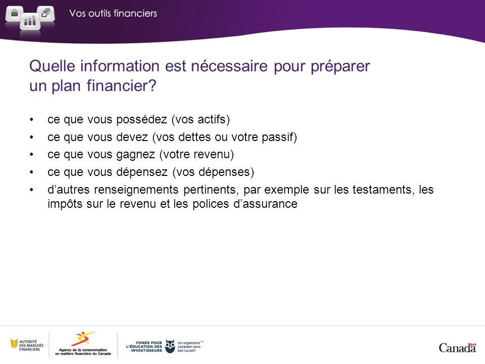 Quelle information est nécessaire pour préparer un plan financier? ce que vous possédez (vos actifs) ce que vous devez (vos dettes ou votre passif) ce