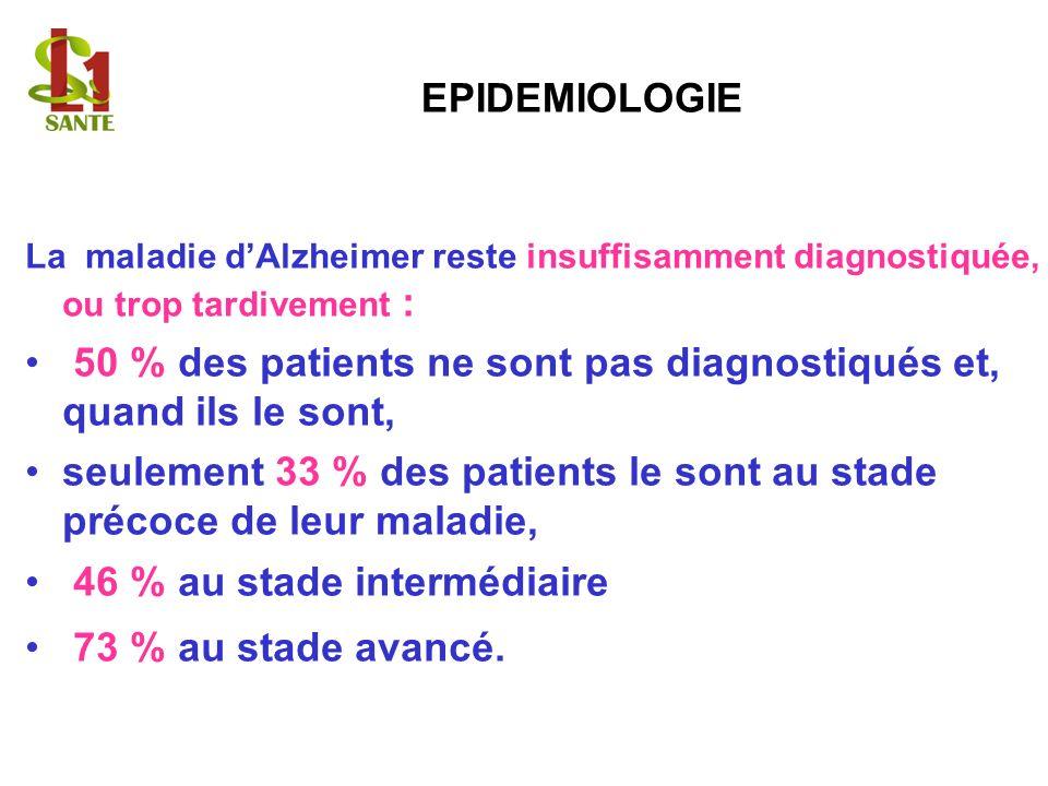 EPIDEMIOLOGIE La maladie dAlzheimer reste insuffisamment diagnostiquée, ou trop tardivement : 50 % des patients ne sont pas diagnostiqués et, quand il