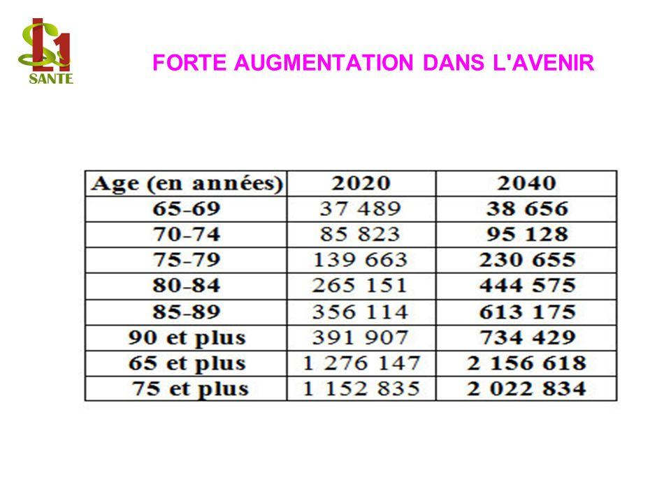 FORTE AUGMENTATION DANS L'AVENIR