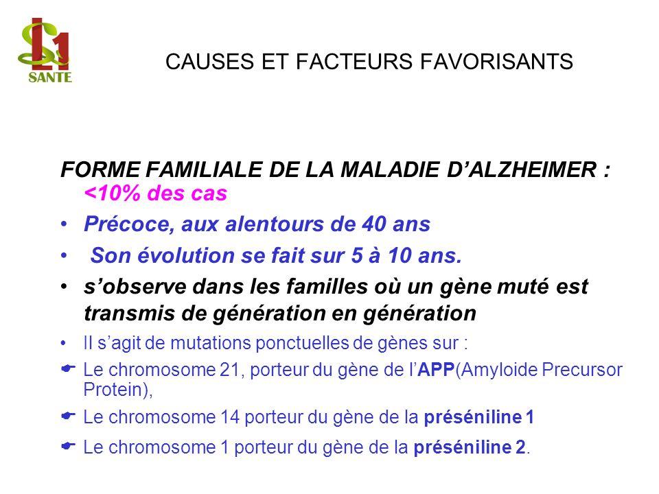 CAUSES ET FACTEURS FAVORISANTS FORME FAMILIALE DE LA MALADIE DALZHEIMER : <10% des cas Précoce, aux alentours de 40 ans Son évolution se fait sur 5 à