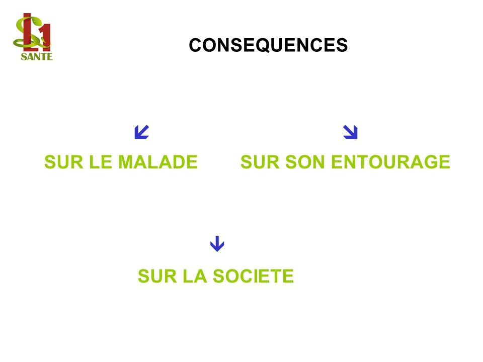 CONSEQUENCES SUR LE MALADE SUR SON ENTOURAGE SUR LA SOCIETE