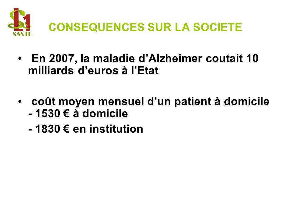 CONSEQUENCES SUR LA SOCIETE En 2007, la maladie dAlzheimer coutait 10 milliards deuros à lEtat coût moyen mensuel dun patient à domicile - 1530 à domi