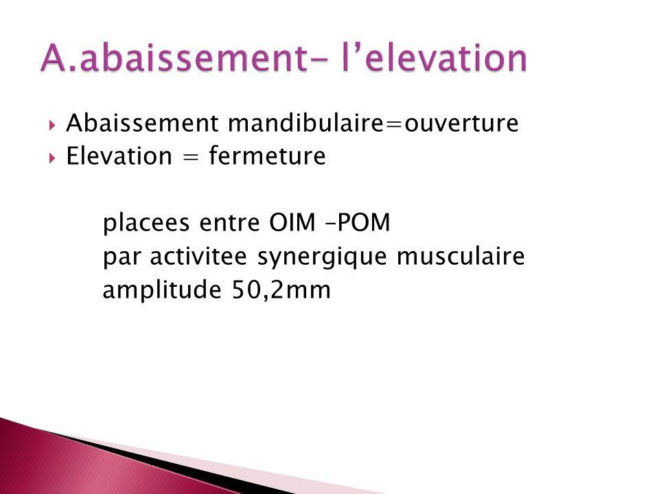 Abaissement mandibulaire=ouverture Elevation = fermeture placees entre OIM –POM par activitee synergique musculaire amplitude 50,2mm