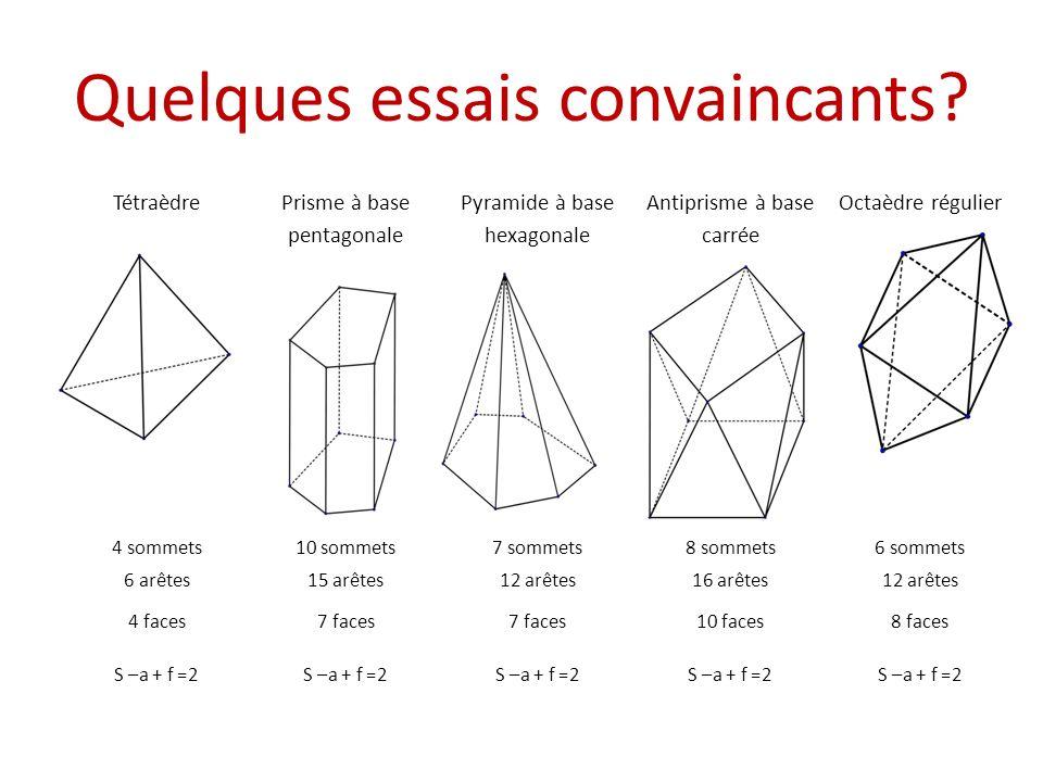 Quelques échecs Deux tétraèdresPrisme creuséDeux tétraèdres Cadre à bord prismatique 7 sommets16 sommets6 sommets12 sommets 12 arêtes24 arêtes11 arêtes24 arêtes 6 faces11 faces8 faces12 faces S –a + f =1S –a + f =3 S –a + f =0