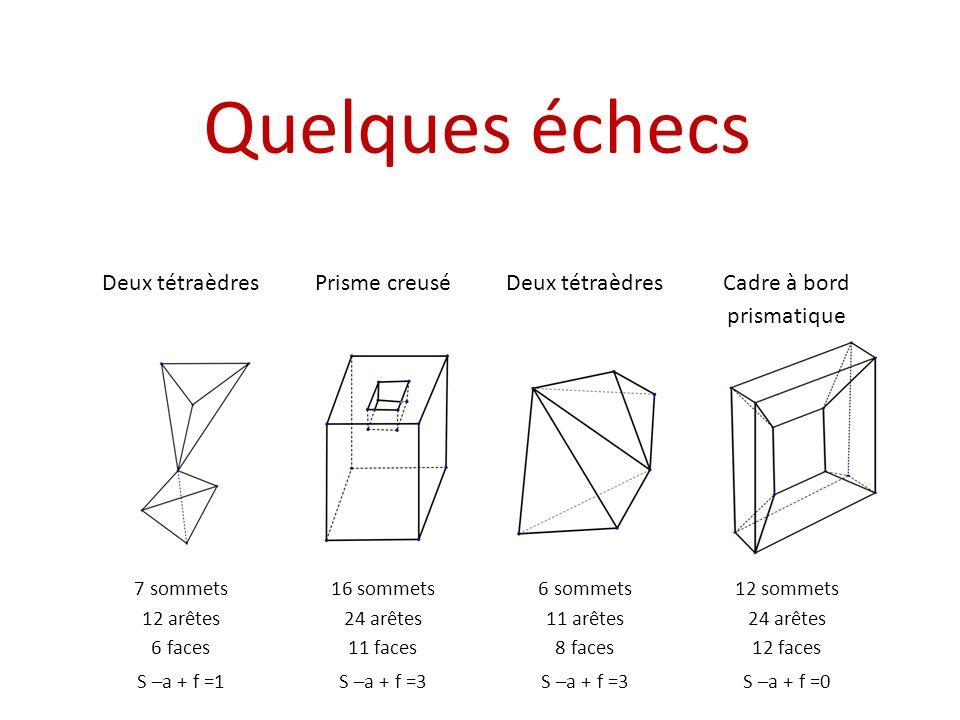Un théorème devient définition La formule dEuler (devenue formule dEuler-Descartes) nest vraie que pour certains polyèdres.