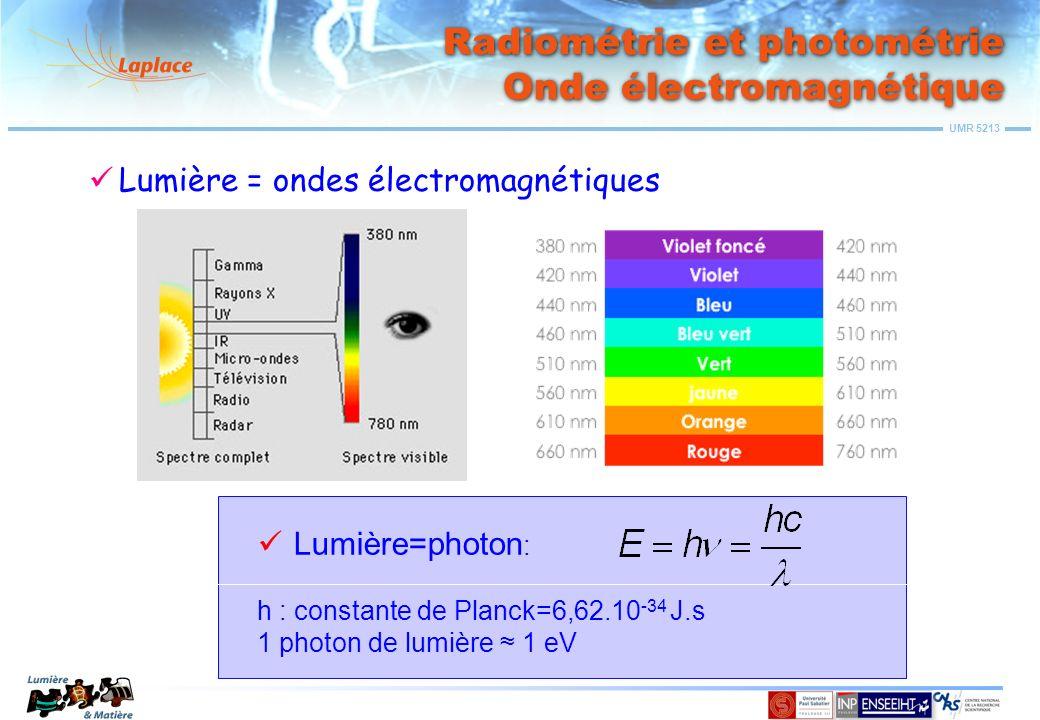 UMR 5213 Grandeurs et unités de mesure Intensité Intensité : flux émis dans une direction donnée par unité dangle solide Intensité énergétique I e Unité : Watt/stéradian (W/sr) Intensité lumineuse I V Unité : candela (cd)