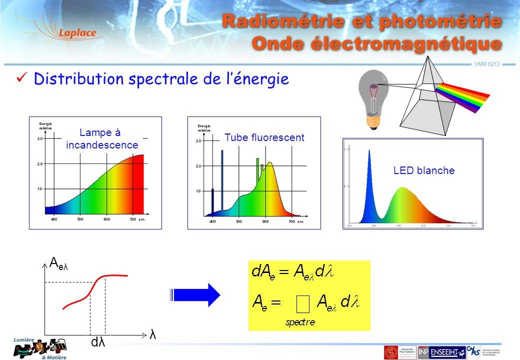 UMR 5213 Grandeurs et unités de mesure Relations entre grandeurs Eclairement, intensité et luminance dS P P d θ θ dΩ Si la source est peu étendue (par rapport à d), quand P se déplace sur la source, d et θ varient peu,