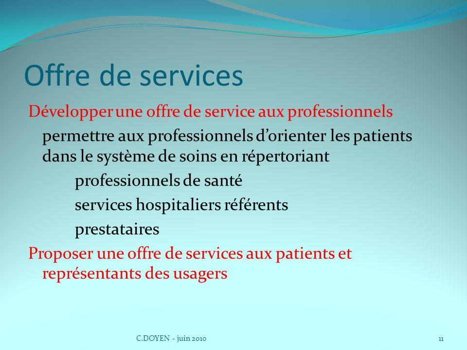 Offre de services Développer une offre de service aux professionnels permettre aux professionnels dorienter les patients dans le système de soins en r