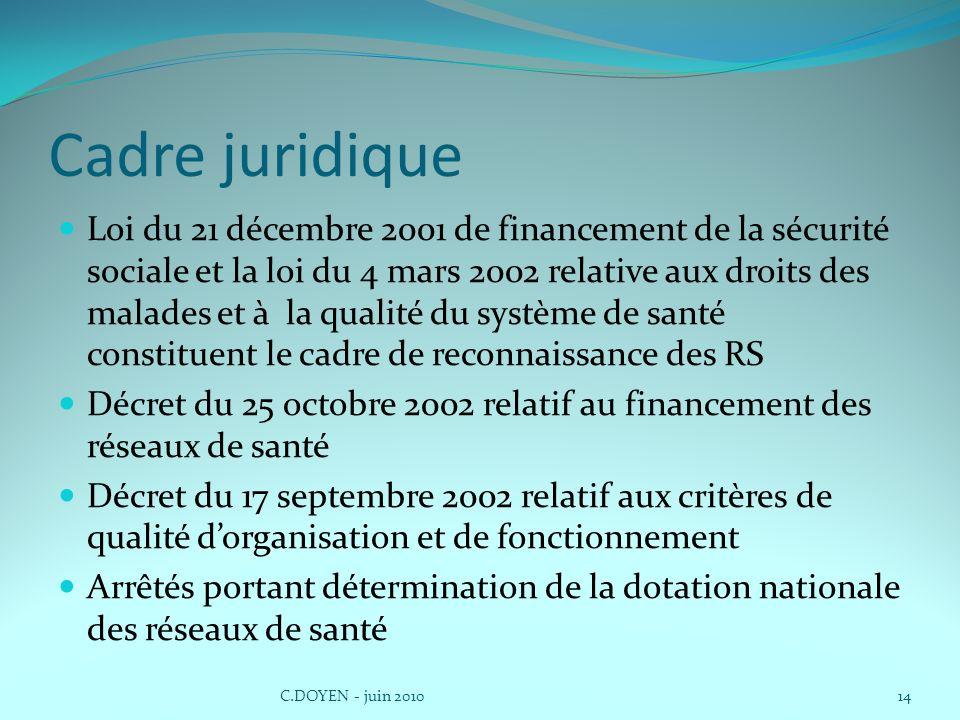 Cadre juridique Loi du 21 décembre 2001 de financement de la sécurité sociale et la loi du 4 mars 2002 relative aux droits des malades et à la qualité