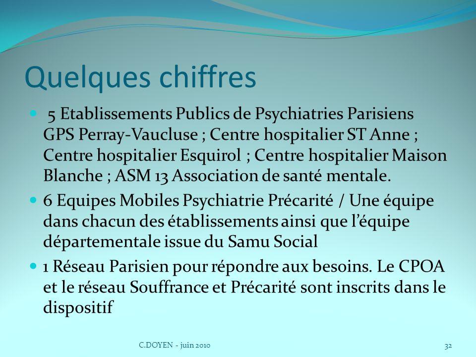 Quelques chiffres 5 Etablissements Publics de Psychiatries Parisiens GPS Perray-Vaucluse ; Centre hospitalier ST Anne ; Centre hospitalier Esquirol ;