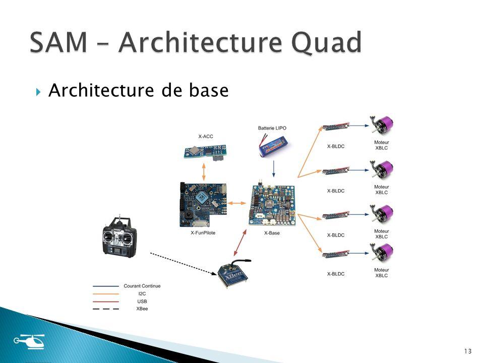 Architecture de base 13