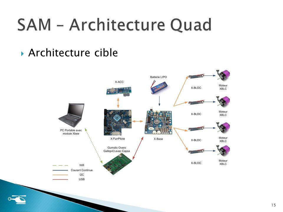 Architecture cible 15