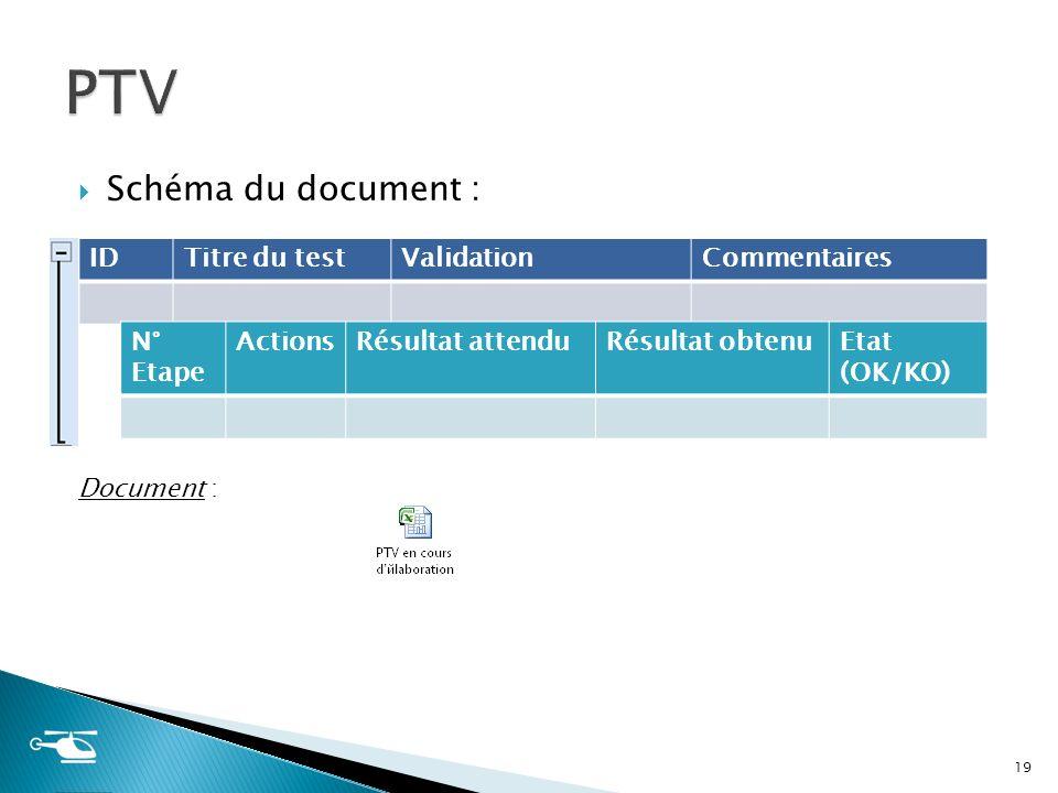 Schéma du document : Document : 19 IDTitre du testValidationCommentaires N° Etape ActionsRésultat attenduRésultat obtenuEtat (OK/KO)