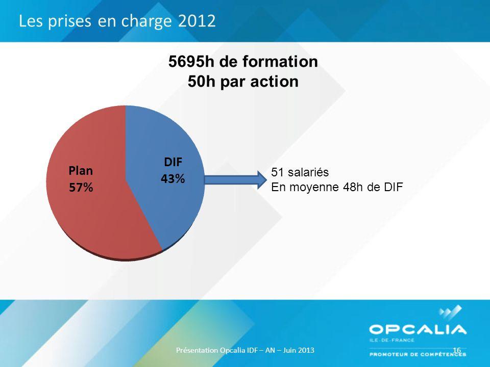 16Présentation Opcalia IDF – AN – Juin 2013 5695h de formation 50h par action 51 salariés En moyenne 48h de DIF Les prises en charge 2012