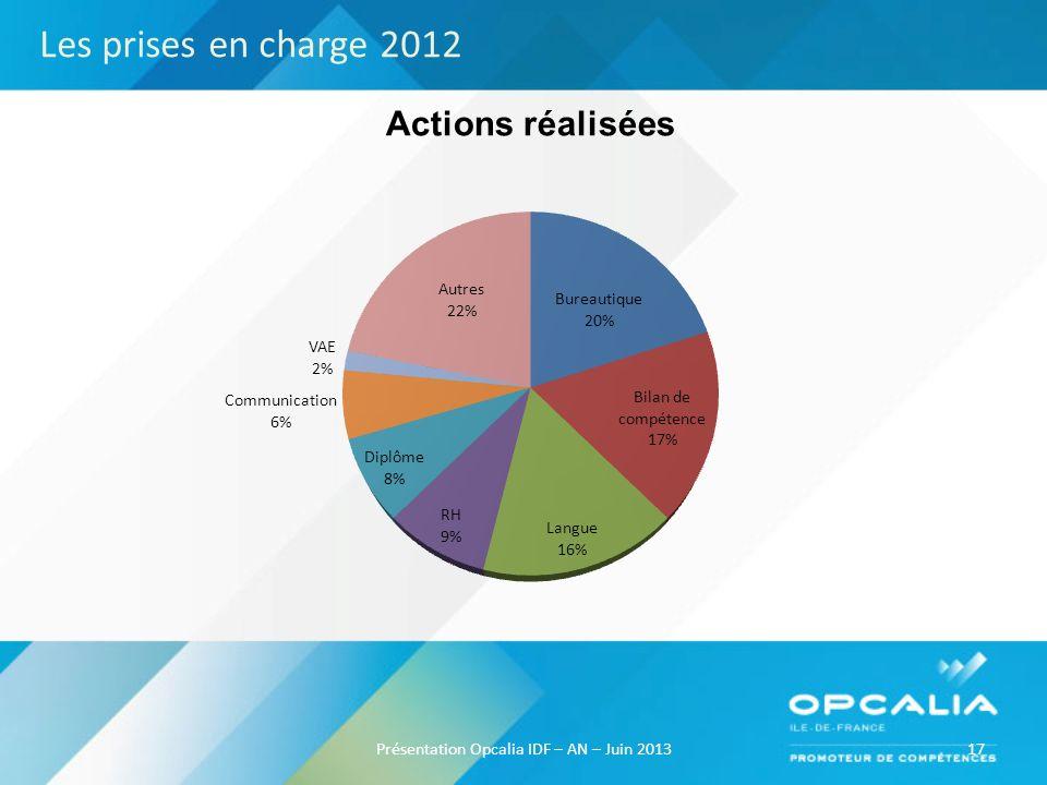 17Présentation Opcalia IDF – AN – Juin 2013 Actions réalisées Les prises en charge 2012