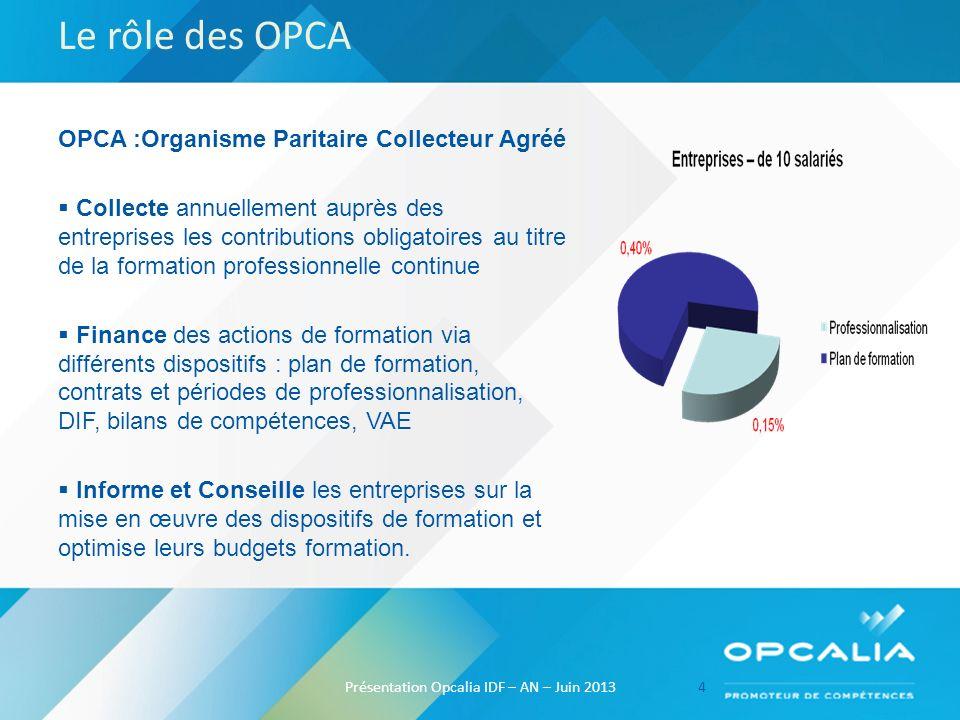 Le rôle des OPCA OPCA :Organisme Paritaire Collecteur Agréé Collecte annuellement auprès des entreprises les contributions obligatoires au titre de la