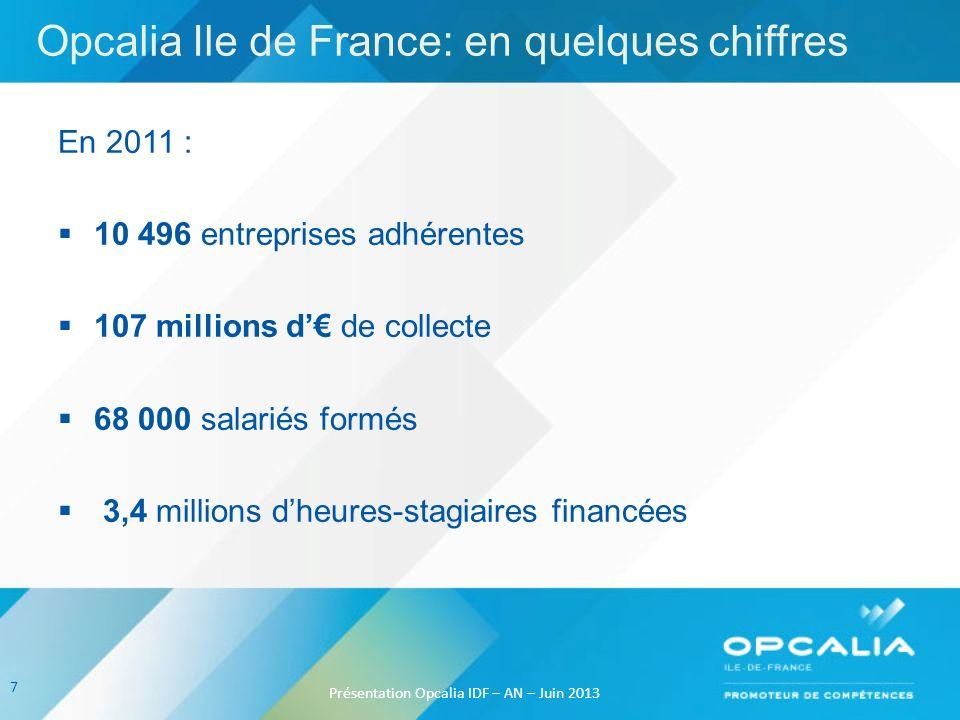Opcalia Ile de France: en quelques chiffres En 2011 : 10 496 entreprises adhérentes 107 millions d de collecte 68 000 salariés formés 3,4 millions dhe