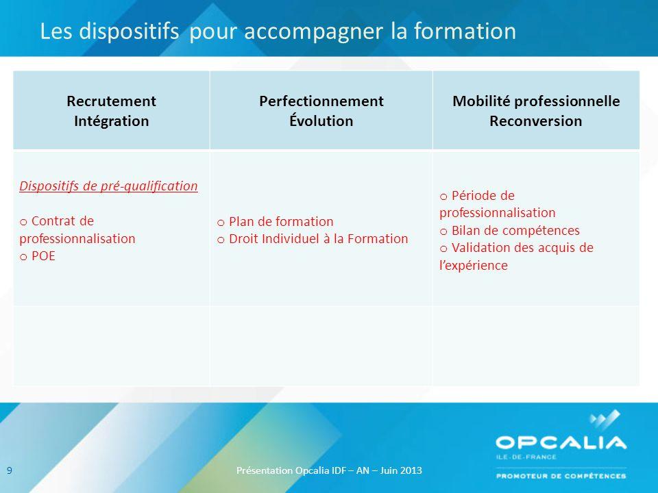 Les dispositifs pour accompagner la formation Présentation Opcalia IDF – AN – Juin 2013 Recrutement Intégration Perfectionnement Évolution Mobilité pr