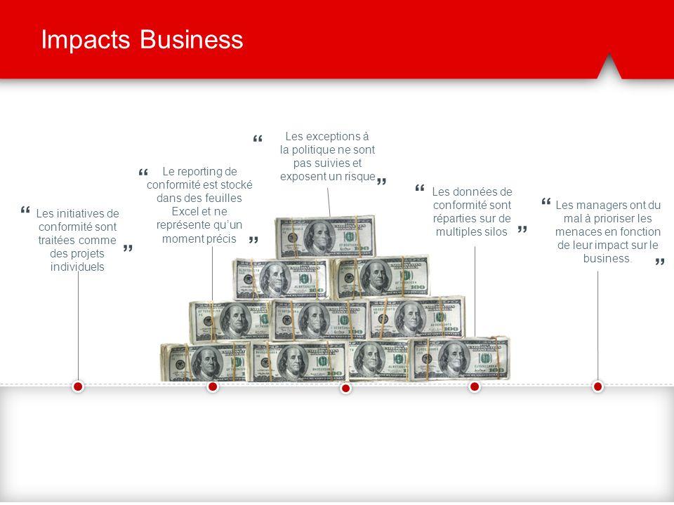 Impacts Business Les initiatives de conformité sont traitées comme des projets individuels Les managers ont du mal à prioriser les menaces en fonction
