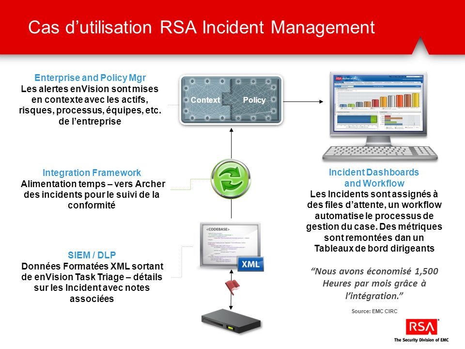 Cas dutilisation RSA Incident Management ContextPolicy SIEM / DLP Données Formatées XML sortant de enVision Task Triage – détails sur les Incident avec notes associées Integration Framework Alimentation temps – vers Archer des incidents pour le suivi de la conformité Incident Dashboards and Workflow Les Incidents sont assignés à des files dattente, un workflow automatise le processus de gestion du case.