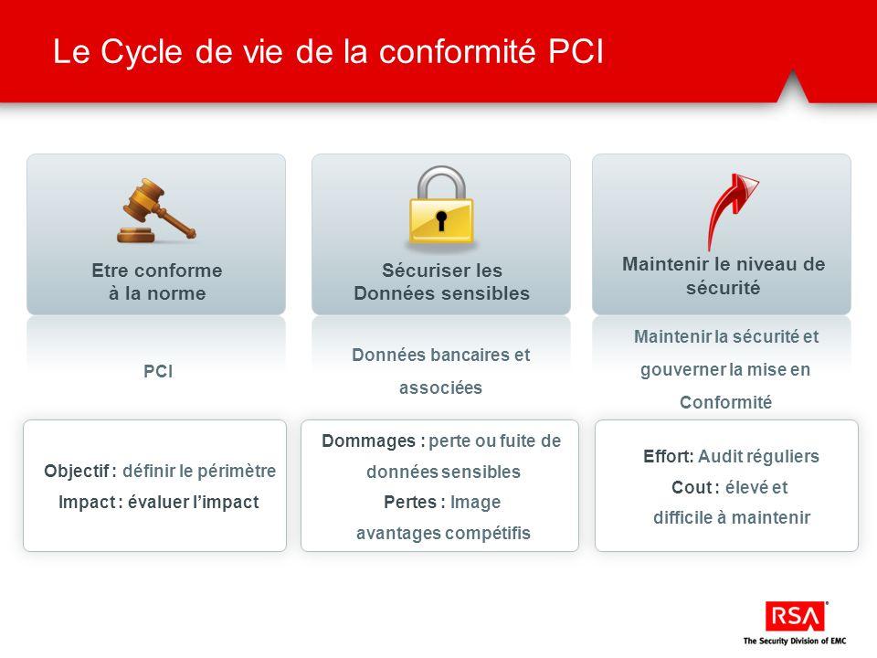 Le Cycle de vie de la conformité PCI Objectif : définir le périmètre Impact : évaluer limpact Dommages : perte ou fuite de données sensibles Pertes :