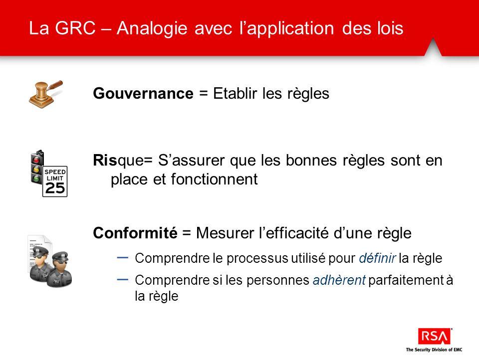 La GRC – Analogie avec lapplication des lois Gouvernance = Etablir les règles Risque= Sassurer que les bonnes règles sont en place et fonctionnent Con