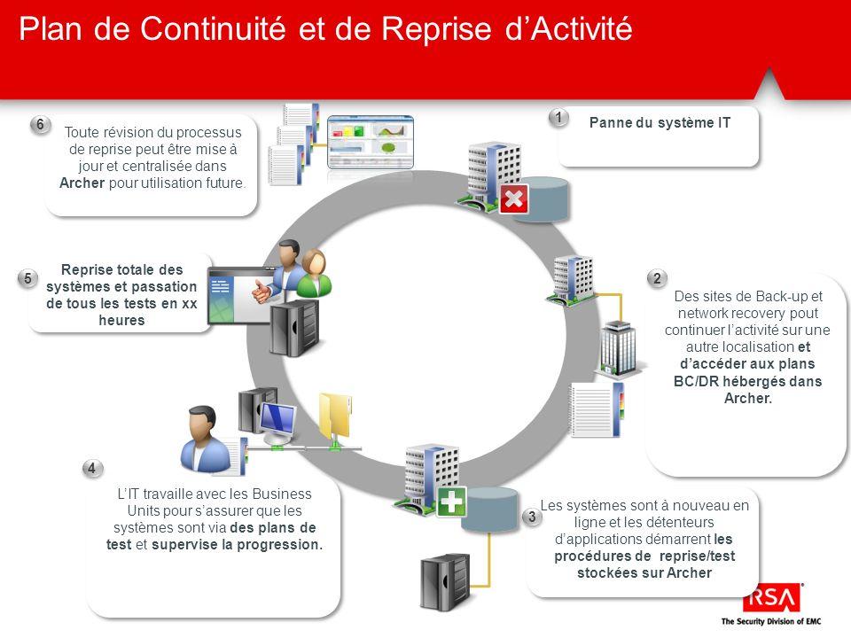Reprise totale des systèmes et passation de tous les tests en xx heures Plan de Continuité et de Reprise dActivité Panne du système IT 1 1 Des sites d