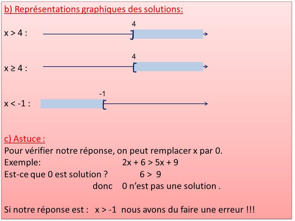b) Représentations graphiques des solutions: x > 4 : x 4 : x < -1 : c) Astuce : Pour vérifier notre réponse, on peut remplacer x par 0. Exemple:2x + 6