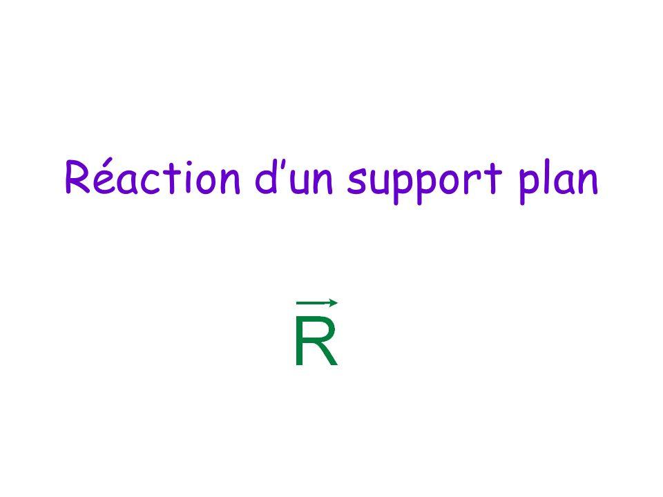 Réaction dun support plan